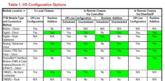 Rockwell Allen-Bradley's Logix-WP006 Table 1 - Adding I/O Online