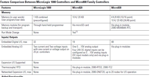 MicroLogix1000 to Micro800 Features