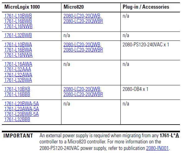 MicroLogix1000 to Micro820